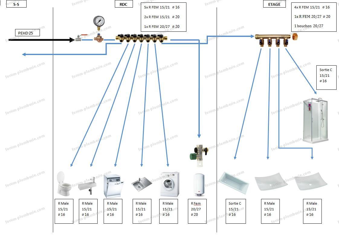 schema installation eau froide bricovideo
