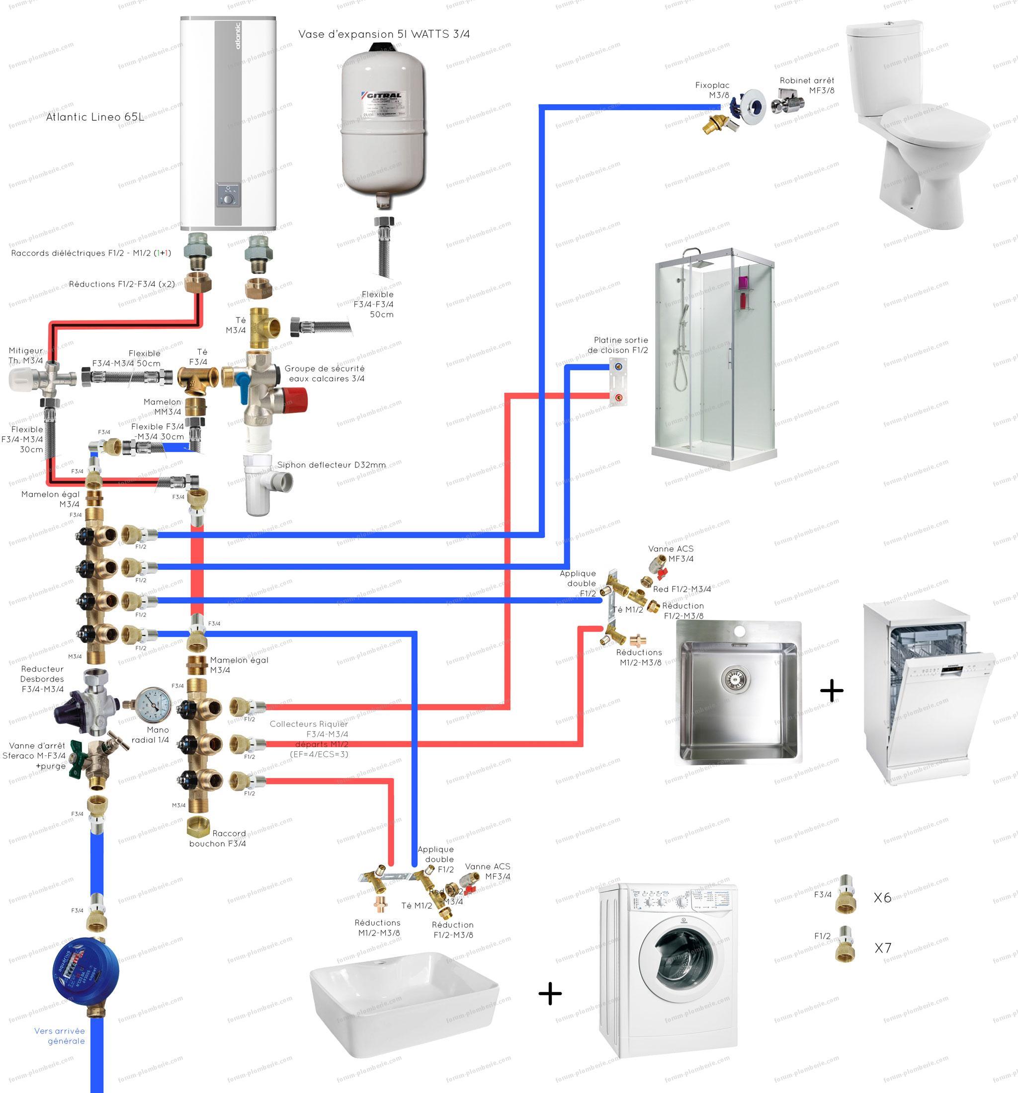 validation schema installation plomberie